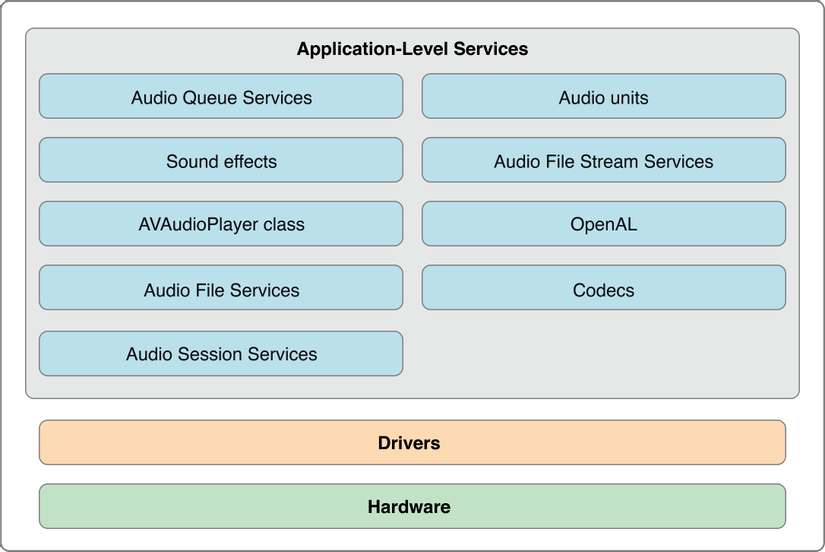 iOS Core Audio Architecture