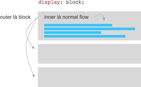 Inner và outer của display: block