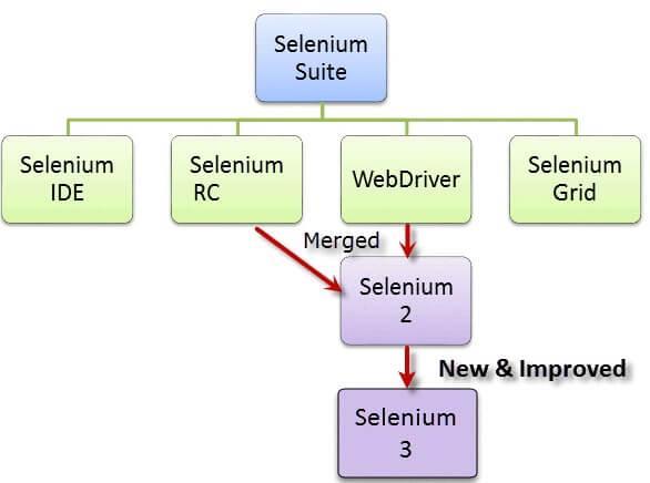 Selenium | Anh Tester