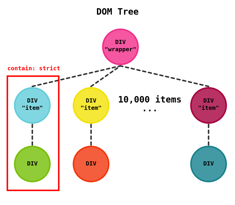 Ví dụ về CSS Containment trong DOM