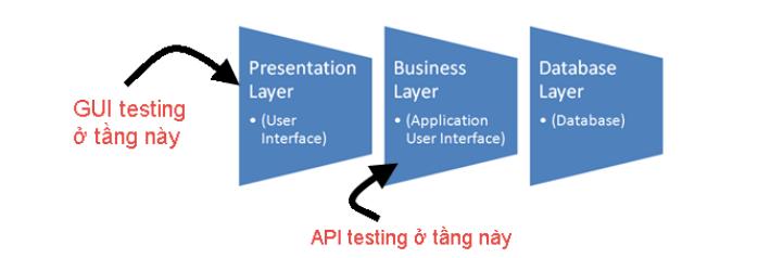 Tìm hiểu về API testing cơ bản