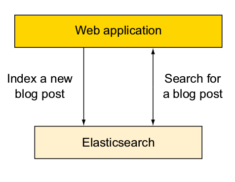Elasticsearch as theonly back end storing and indexingall your data