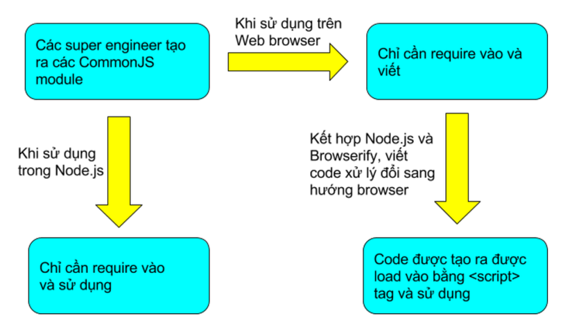 CommonJS module.png