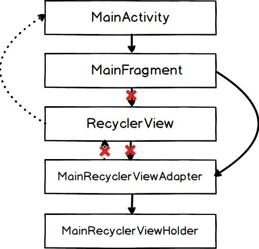 Kiến trúc sau khi gán null cho adapter