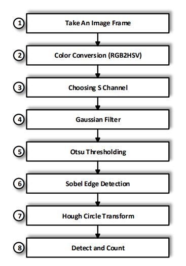Tìm hiểu một số phương pháp trong computer vision cho bài