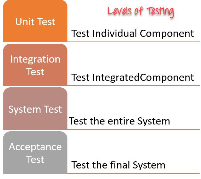 Cấp độ kiểm thử trong kiểm thử phần mềm