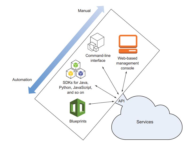 Những cách truy cập vào AWS API