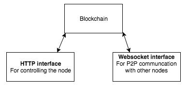 Cách xây dựng blockchain