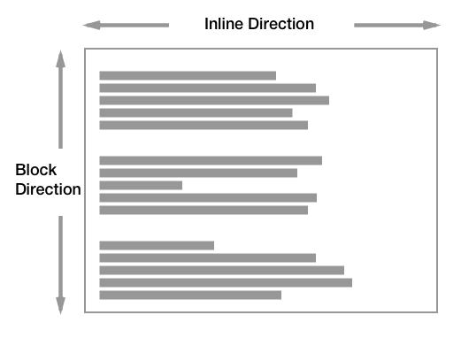 Hướng sắp xếp của các box khi writing-mode là horizontal (chiều ngang)