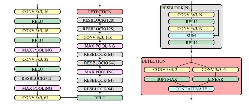 Chi tiết kiến trúc mạng WPOD