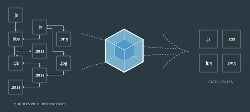 Webpack from A to Asia with kentrung