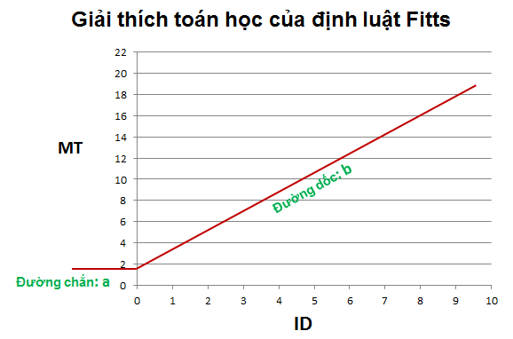 Fitts'slaw2.png