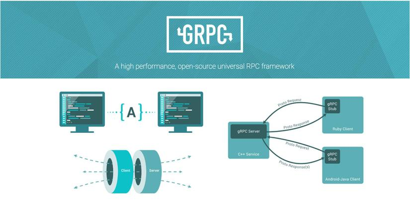 gRPC - Nó là gì và có nên sử dụng hay không?