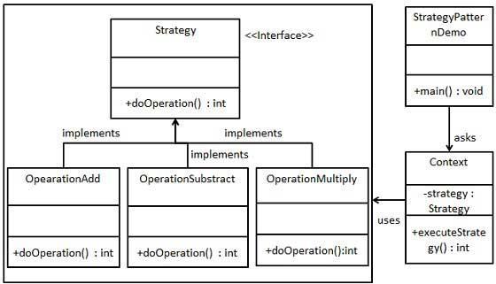 Hình minh họa sơ đồ UML cho Strategy Pattern