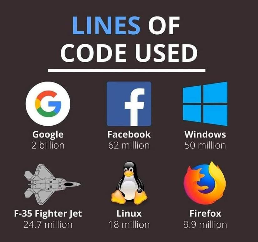 Source: Reddit - Lines of code used