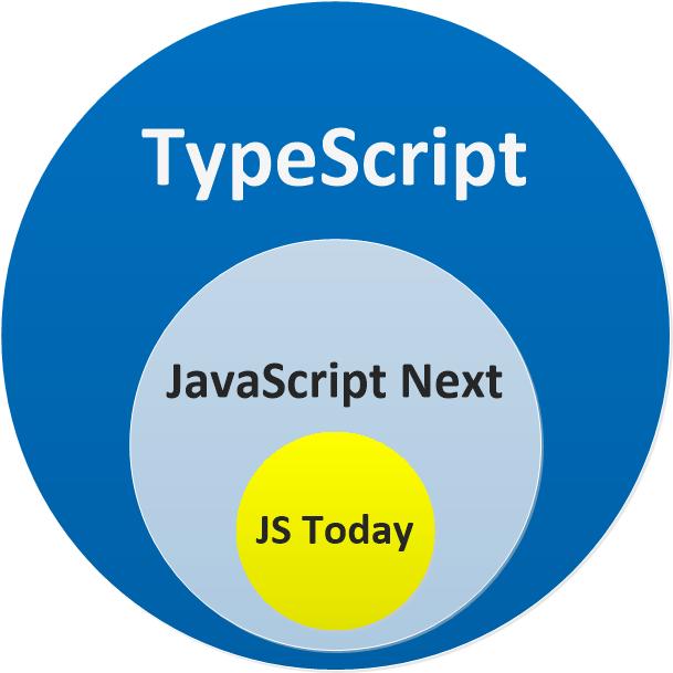 Typescript có gì hay?