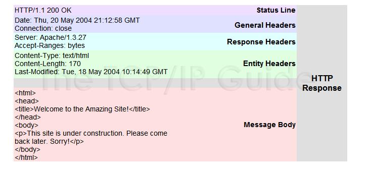 request từ client và server hoạt động như thế nào