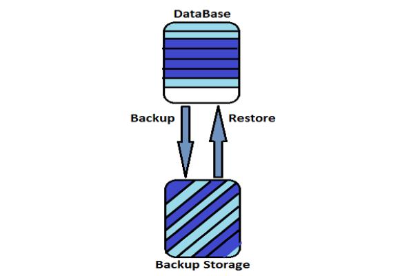 Hướng dẫn về Database Testing - Part 2