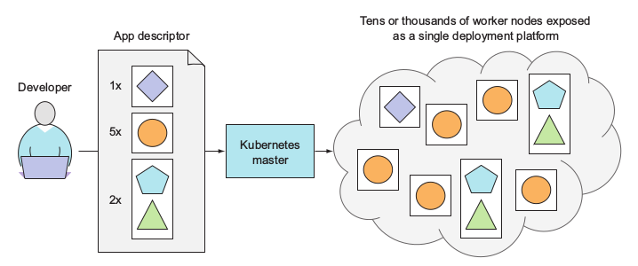 Kubernetes exposes the whole datacenter as a single deployment platform.