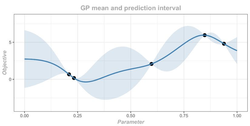 Định train ML/DL model nhưng không biết chọn tham số? Bayesian Optimization!