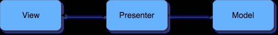 Một số lời khuyên về Model-View-Presenter trong Android