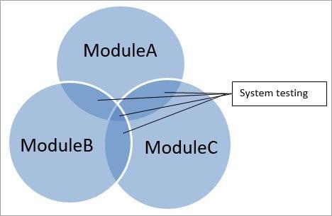 Tìm hiểu system testing , Tại sao phải system testing, các bước trong system testing ?