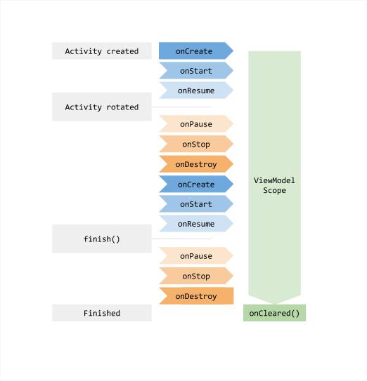 Phát triển Android hiện đại với Kotlin (Phần 3) - Viblo