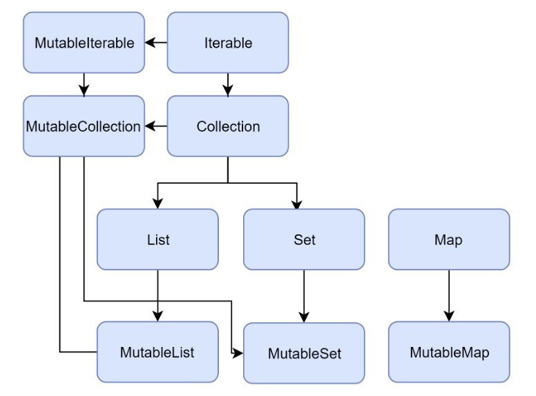 Collections in Kotlin