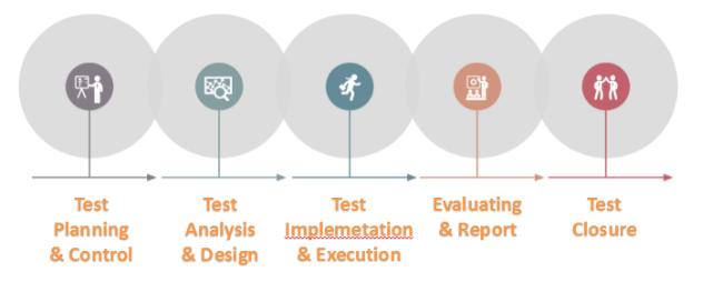 Vòng đời và quy trình phát triển phần mềm (Phần 1)