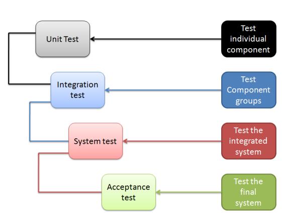 Các loại kiểm thử và Mức độ kiểm thử? So sánh kiểm thử tự động với kiểm thử thủ công?