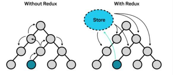 The Guide To Core Redux Concepts