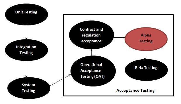 ... của thử nghiệm Alpha trong vòng đời phát triển phần mềm. Thử nghiệm này  xảy ra khi một sản phẩm hoàn thành 70% - 90%, trước giai đoạn thử nghiệm  beta.