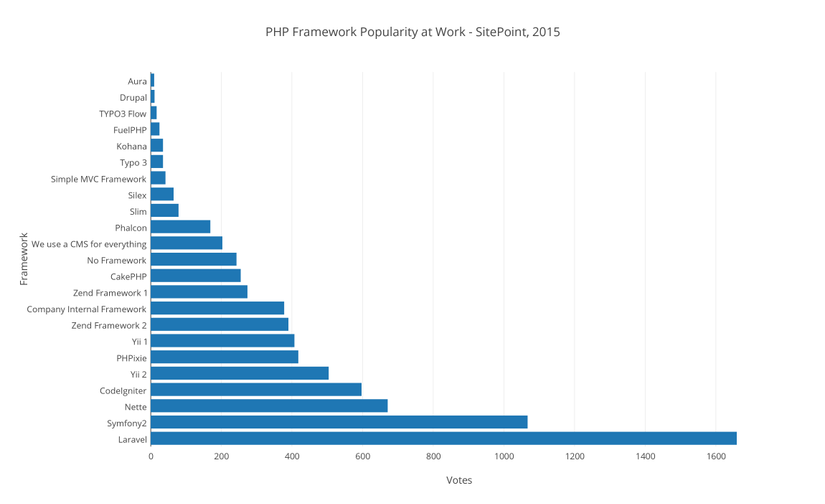 php_framework_popularity_at_work_-_sitepoint2c_2015.png