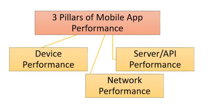 Kiểm tra hiệu suất trên ứng dụng di động