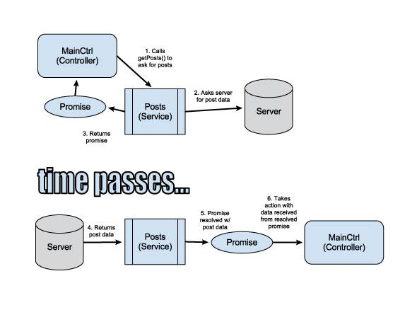 AngularJS-Promise-in-a-Controller_1.jpg