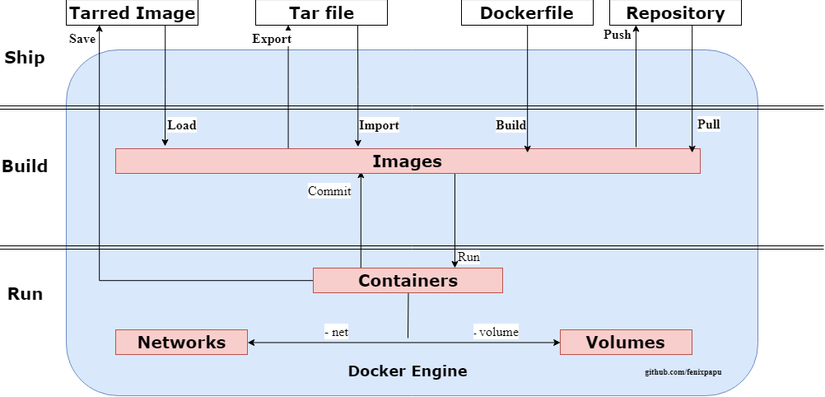Docker-engine-diagram