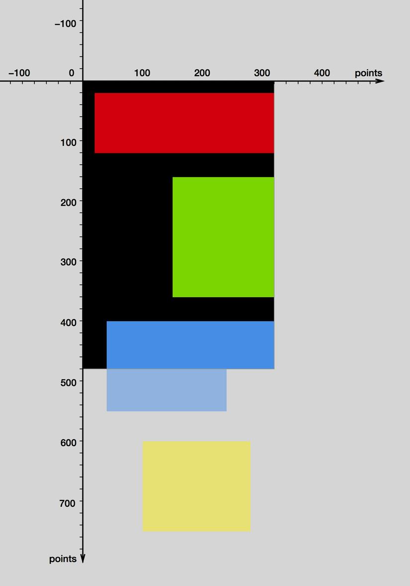 Bounds của view thể hiện phần có thể hiển thị