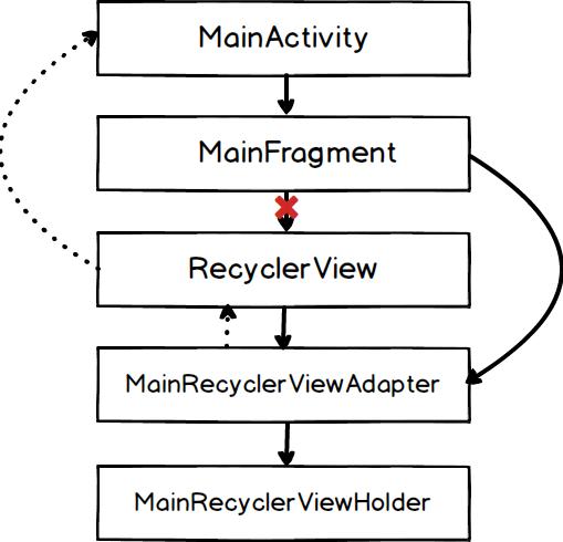 Kiến trúc ứng dụng thực tế