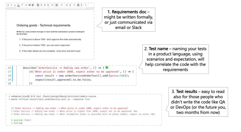 Sự tương đồng giữa báo cáo kiểm thử và tài liệu yêu cầu