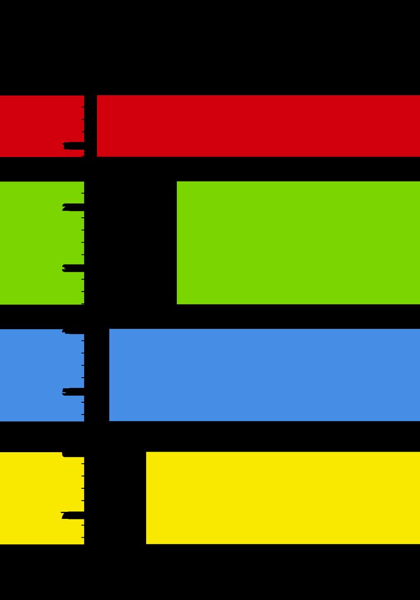 Thêm 4 subviews vào hệ thống tọa độ