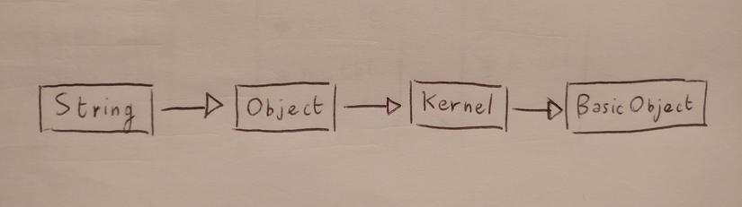 Ruby modules: Include vs Prepend vs Extend