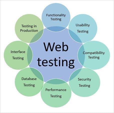 Các câu hỏi thường đặt ra khi kiểm thử một trang web