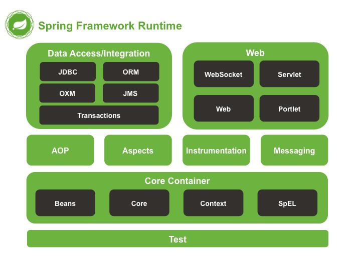 Tổng quan về Spring Framework