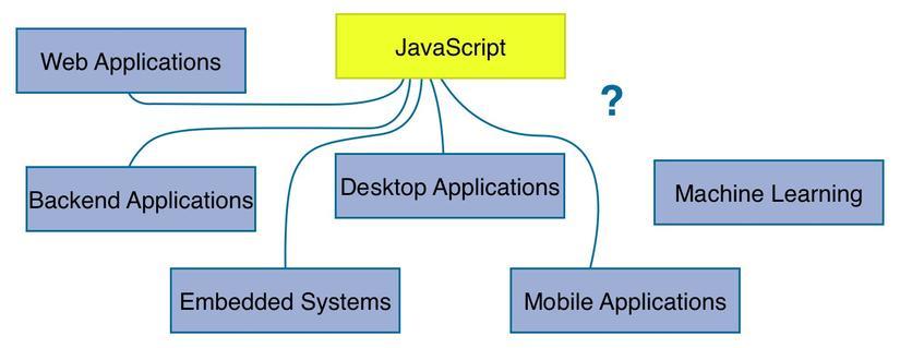 Machine Learning với Javascript