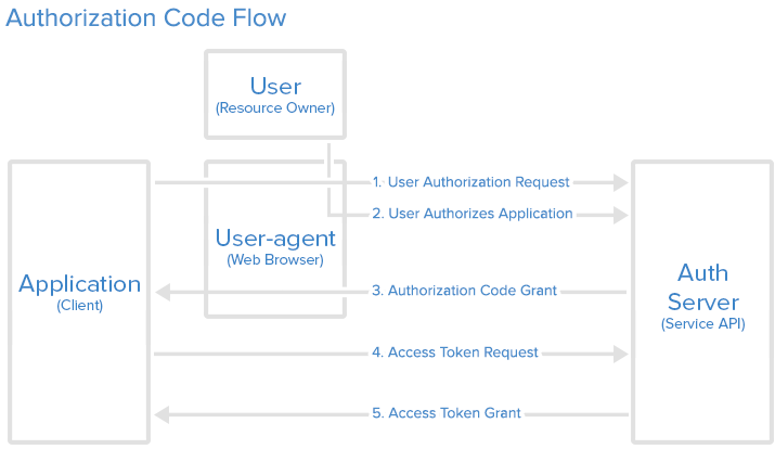 auth_code_flow.png