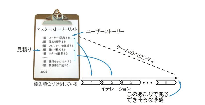 【Phần I - Nhập môn Agile】Chương 1- Cái nhìn khái quát về Agile (2)