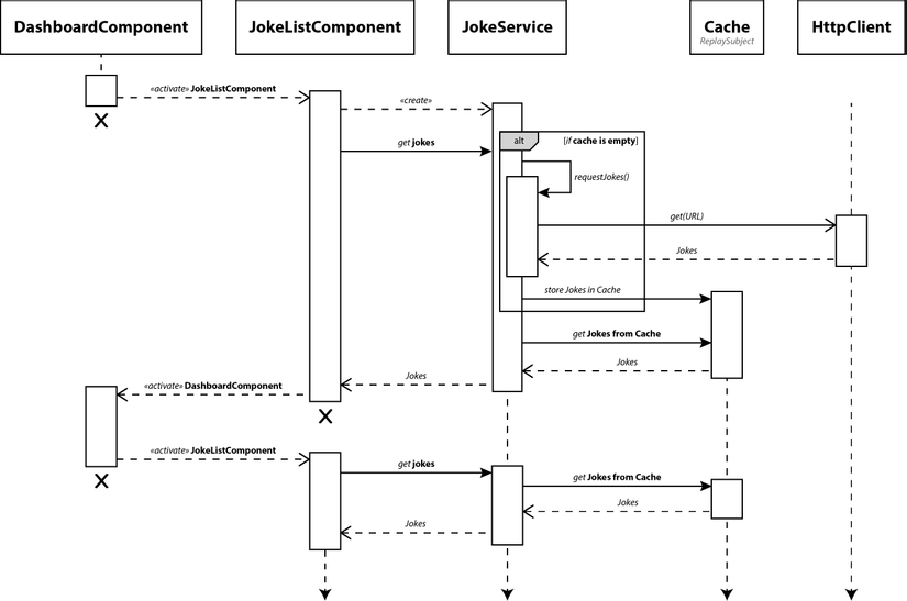 cache_sequence_diagram