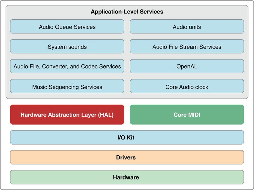 OS X Core Audio Architechture