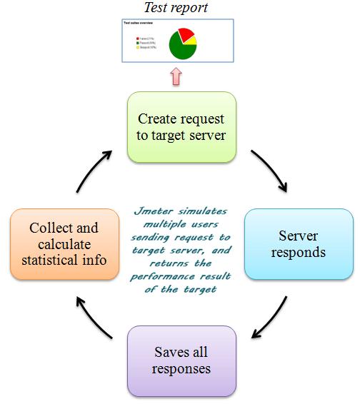 Quy trình hoàn thành của JMeter