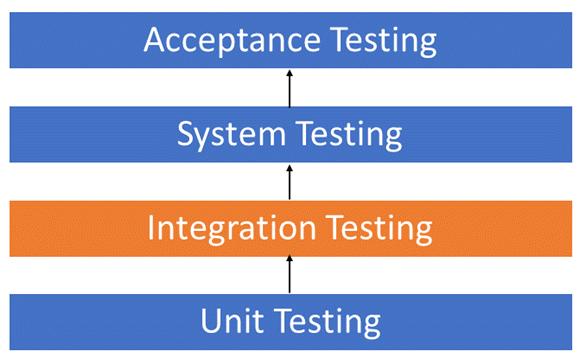 Tìm hiểu về Integration Testing